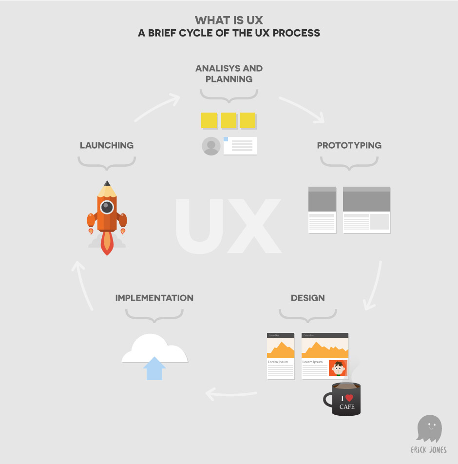 erickjones-what-is-ux-infographic